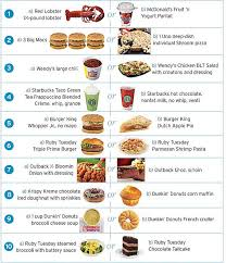 http://www.consumerreports.org/cro/food/news/2008/03/calorie-comparison-3-08/overview/calorie-comparison-ov.htm